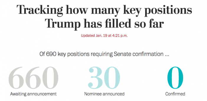 WP: Only 30 Trump nominees announced for 690 key positions. 0 have been confirmed
